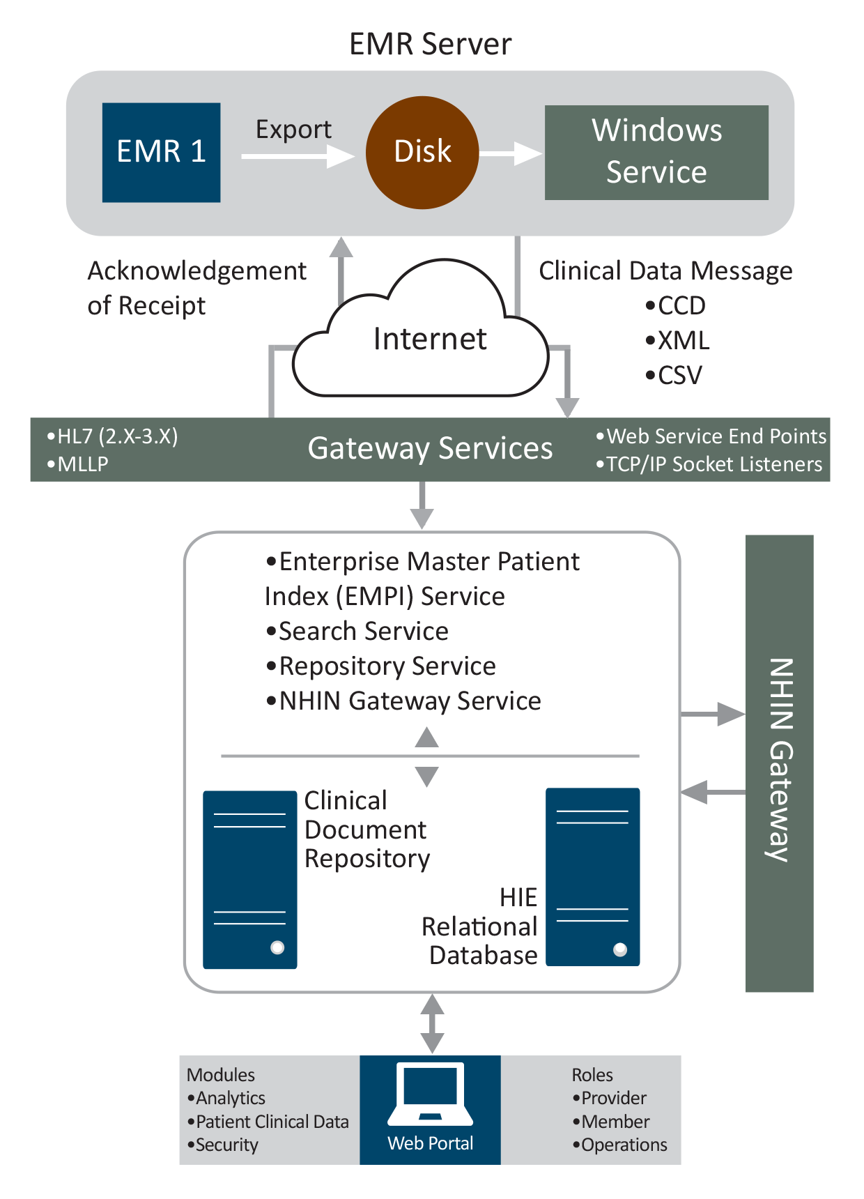 EMR Connectivity and Interoperability